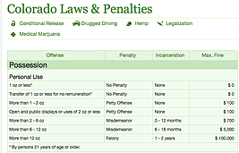 Colorado laws